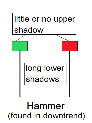 hammer candlestick pattern structure